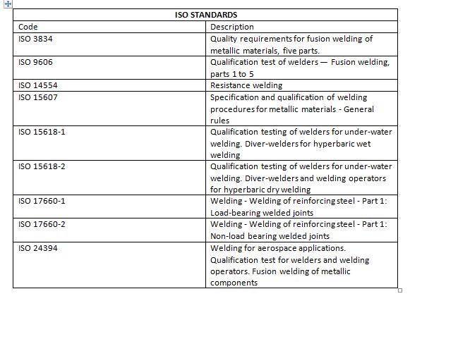ISO standards for Welder QualificationPQR